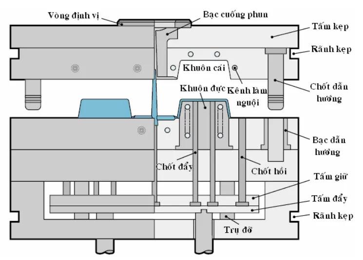 Các bộ phận cơ bản của một bộ khuôn ép nhựa