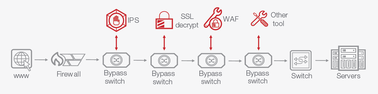 Improve Network Uptime with External Bypass Switches