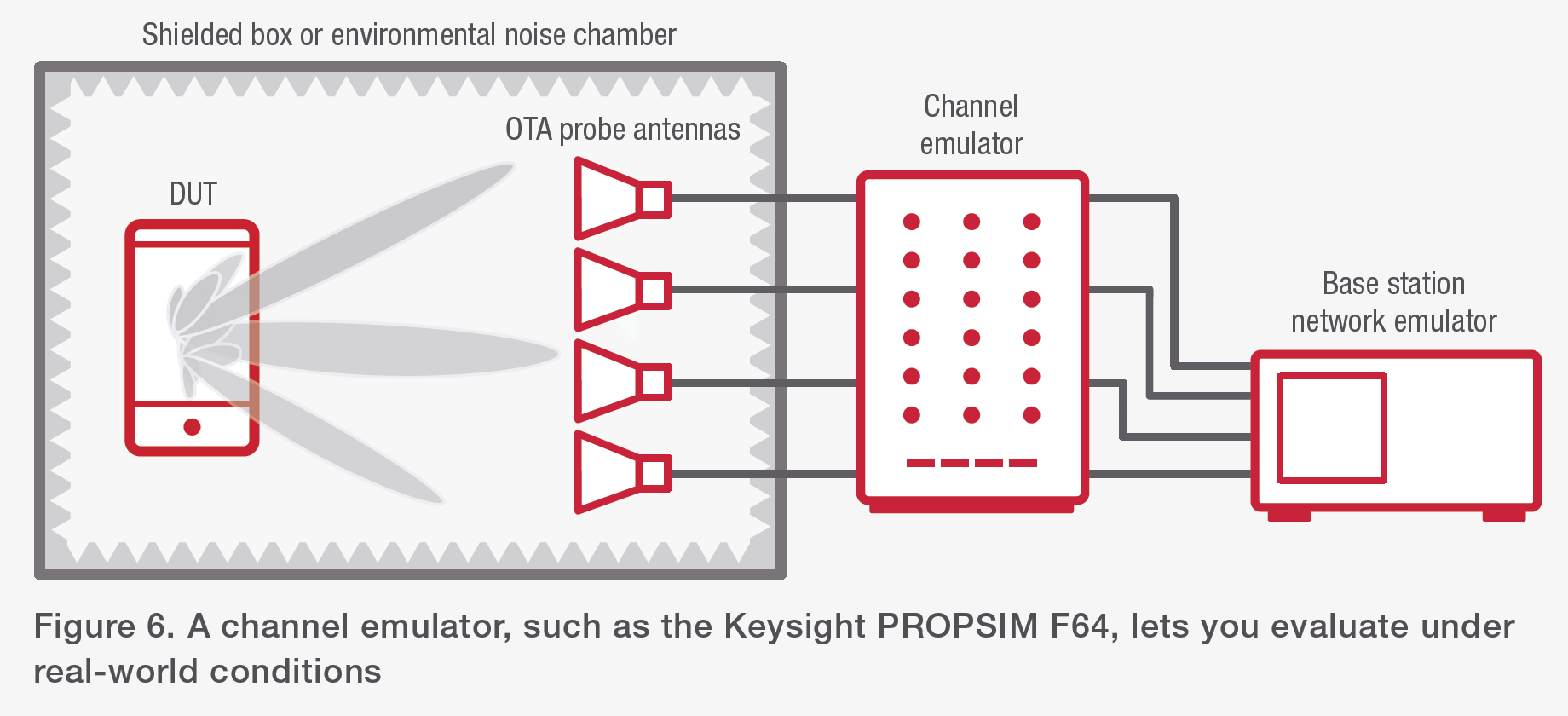 Figure 6. A channel emulator, such as the Keysight PROPSIM F64, lets you evaluate under real-world conditions