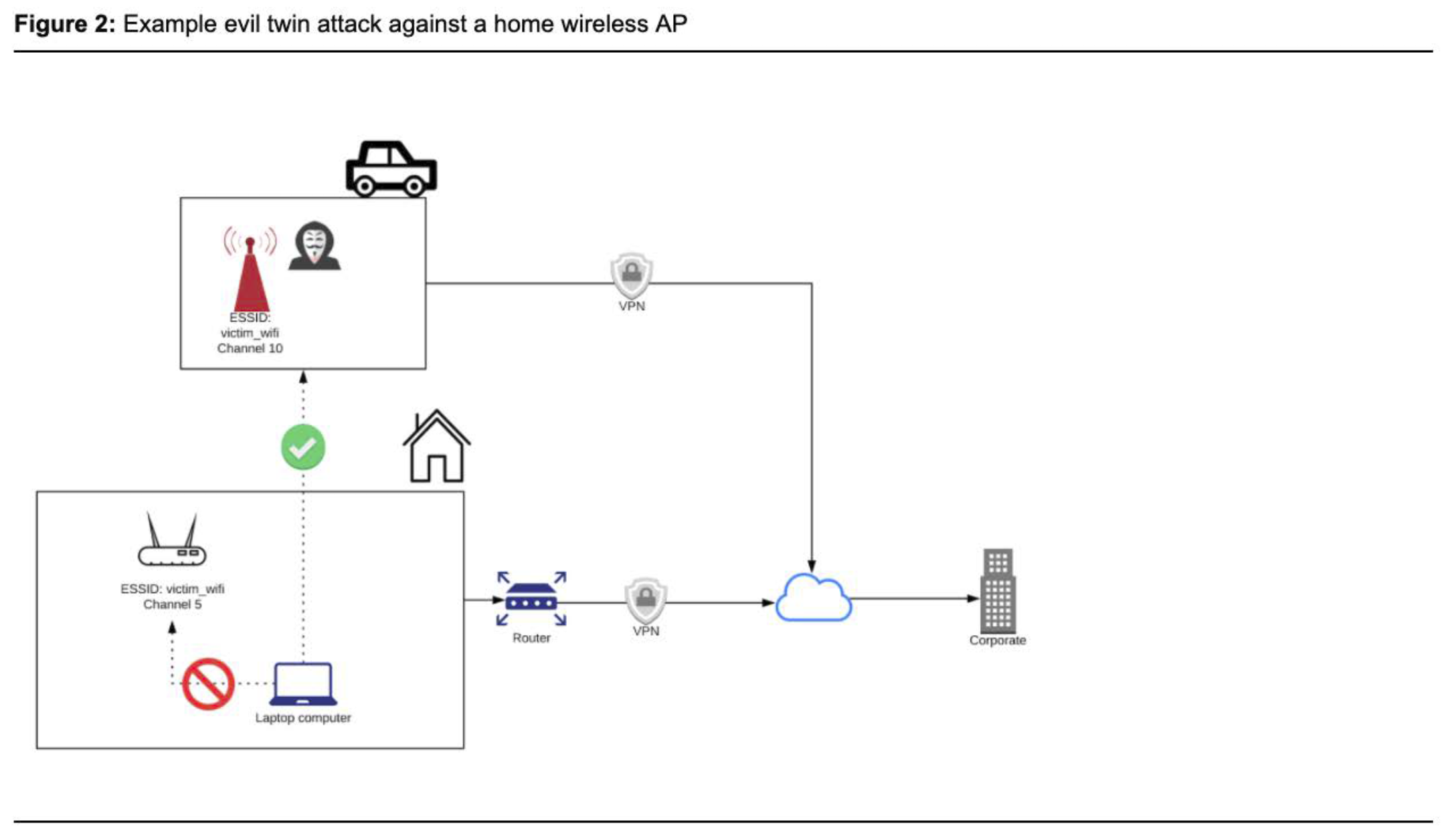 Example evil twin attack against a home wireless AP