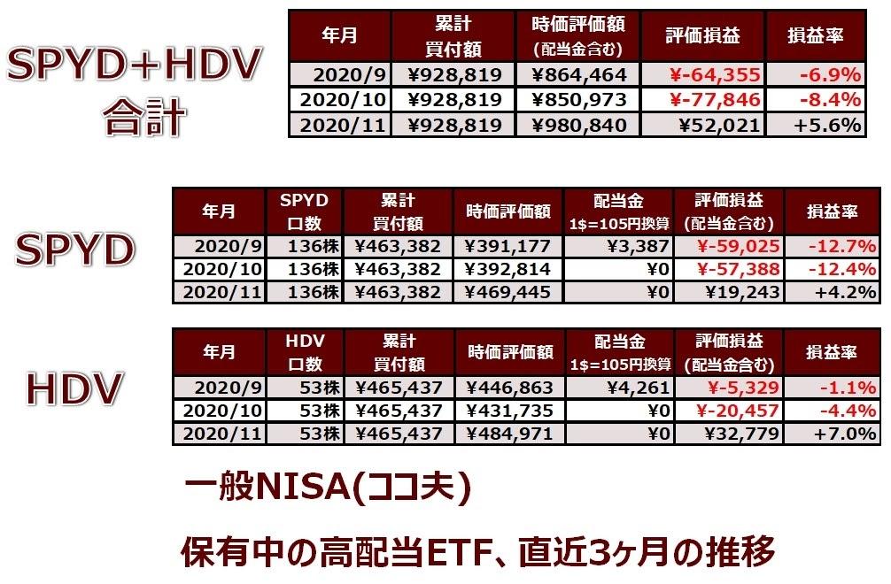 ココ夫の11月度一般NISA口座の実績表(直近3ヶ月)