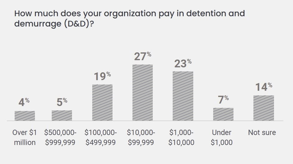 How much does your organization pay in detention and demurrage (D&D)?