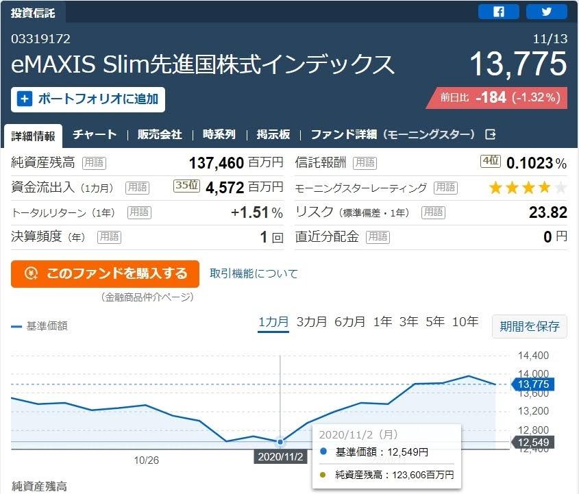 eMAXIS Slim 先進国株式インデックス約定11月2日