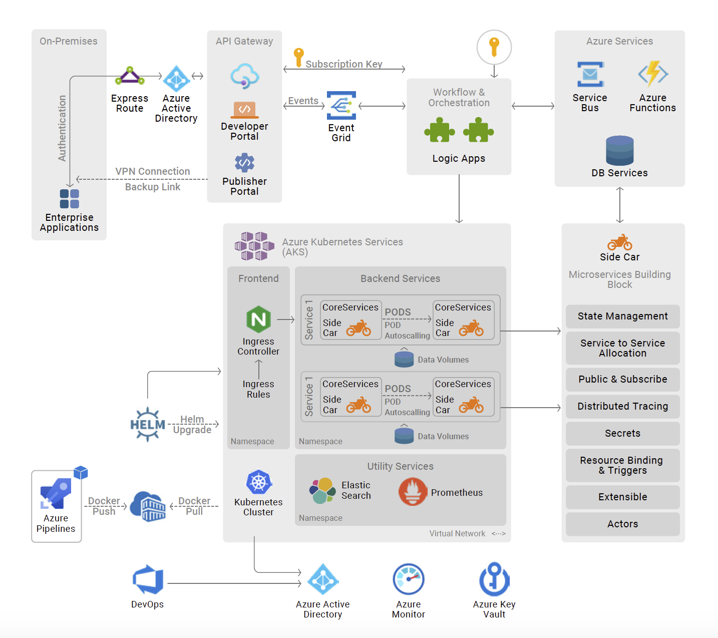 Candidate Solution Architecture