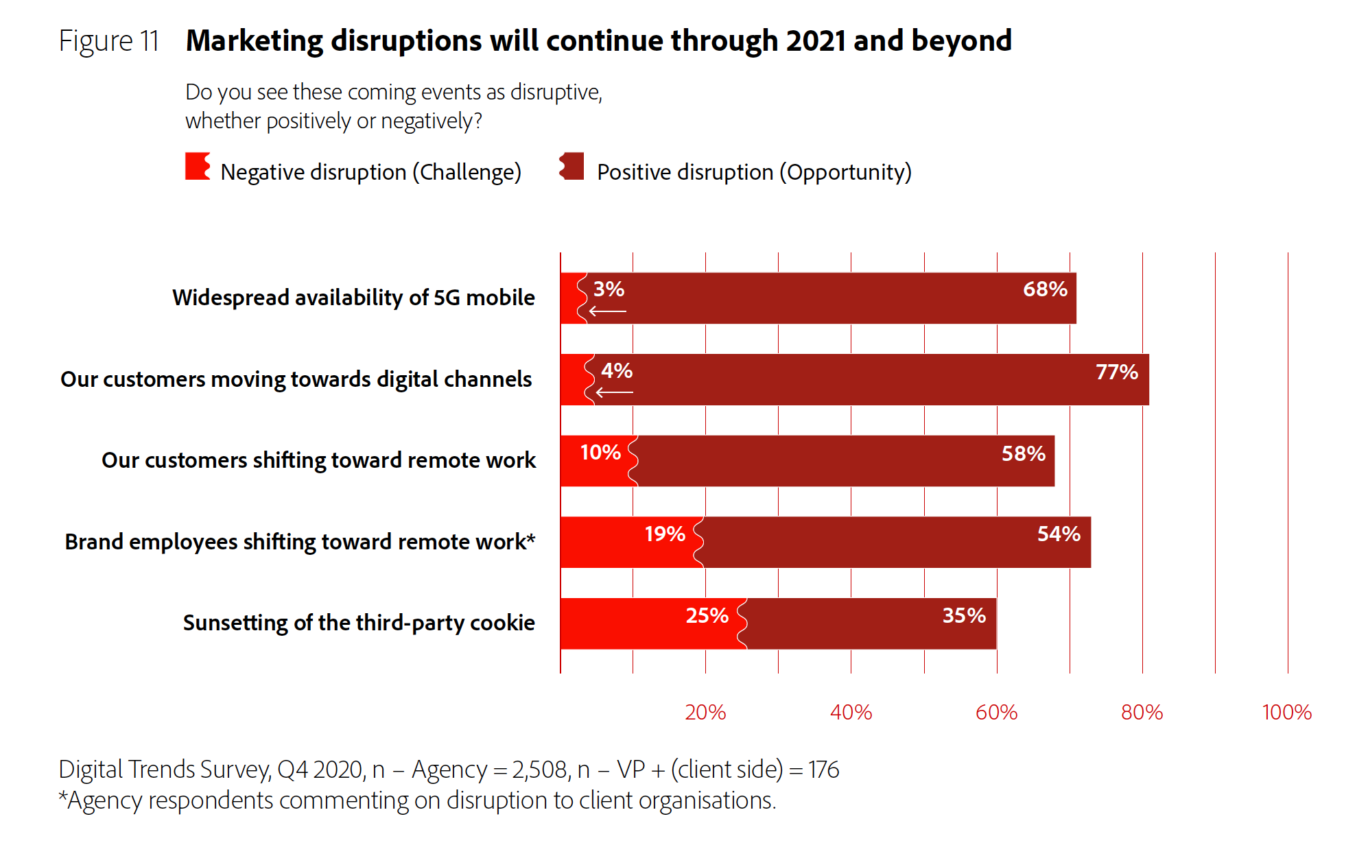 Figure 11: Marketing disruptions will continue through 2021 and beyond.