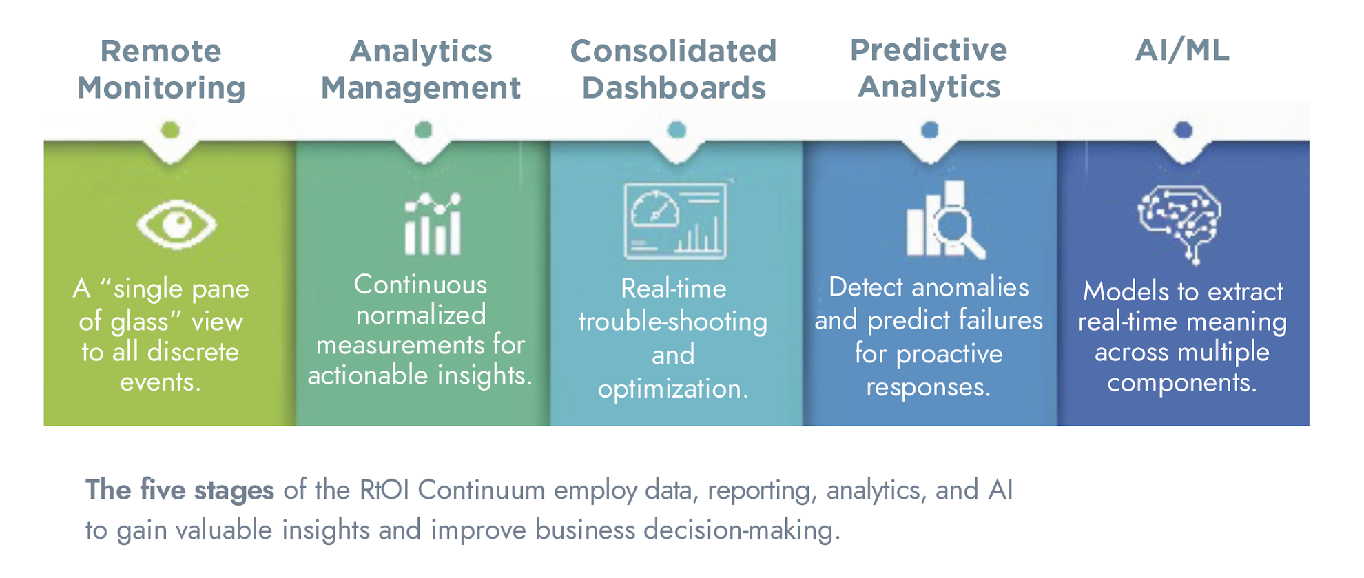 The five stages of the RtOI Continuum employ data, reporting, analytics, and AI to gain valuable insights and improve business decision-making.