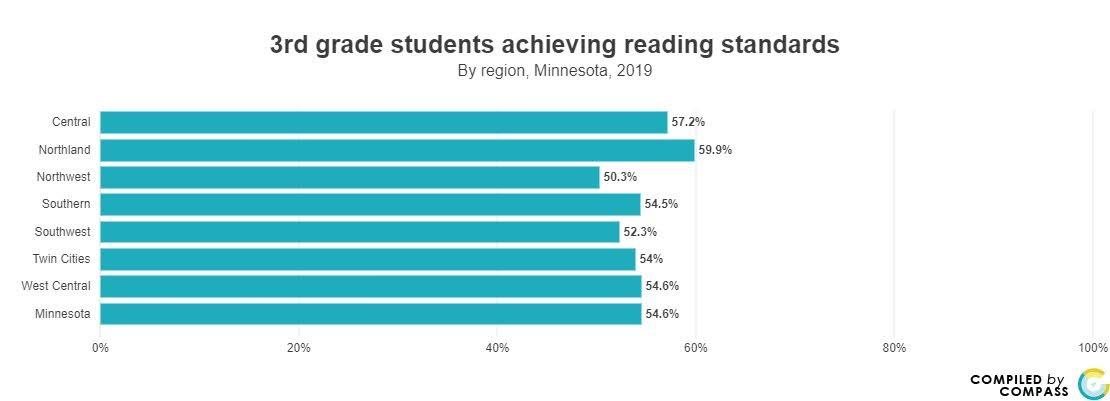 <a href = 'https://www.mncompass.org/chart/k195/3rd-grade-reading-scores#1-6262-g' target='_blank' >3rd Grade Reading </a>