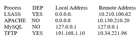 A systems administrator is reviewing the following information from a compromised server