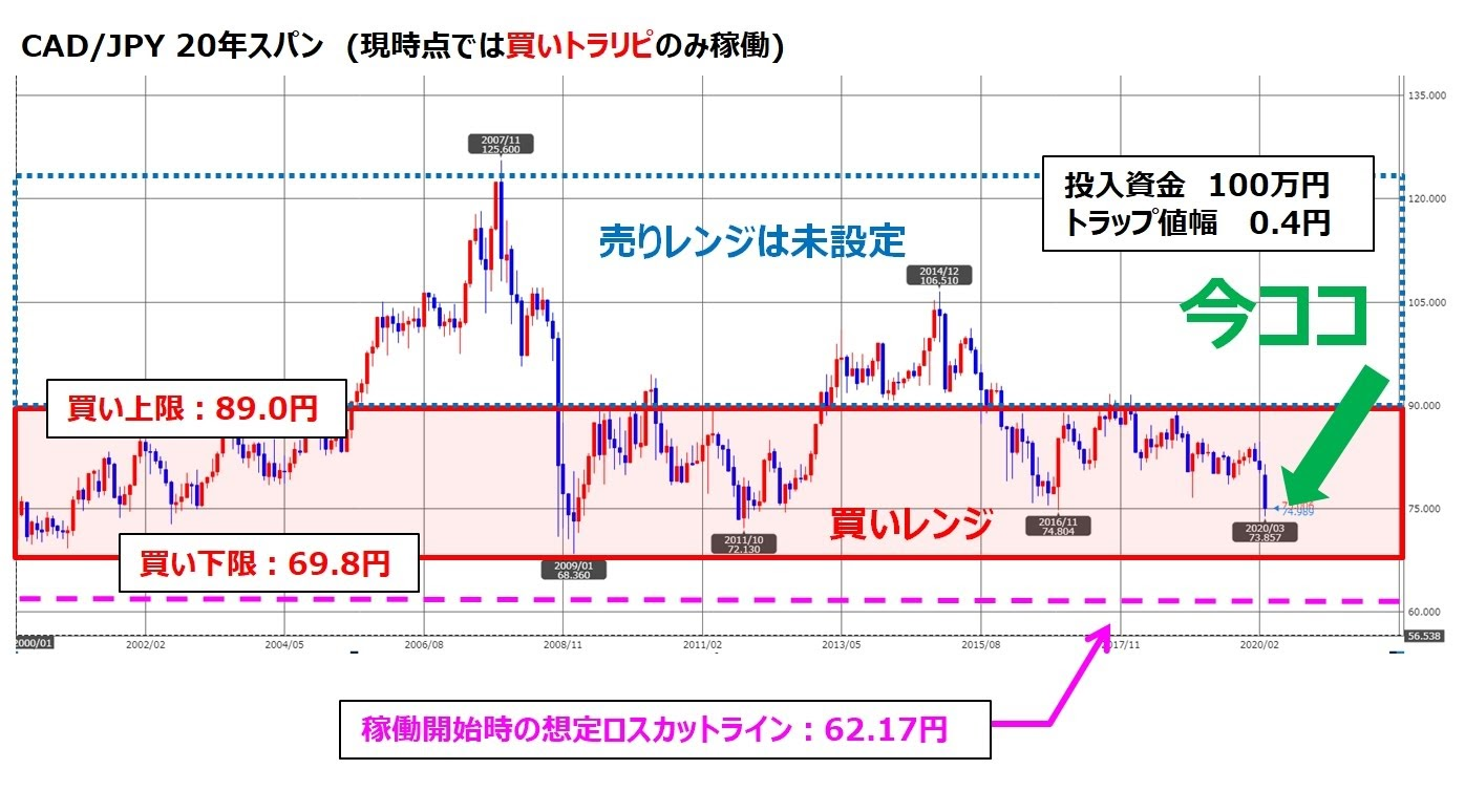 ココのトラリピCAD/JPY20年チャート