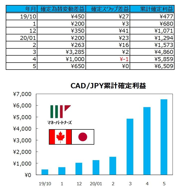 ココの連続予約注文CAD/JPYの実績表とグラフ