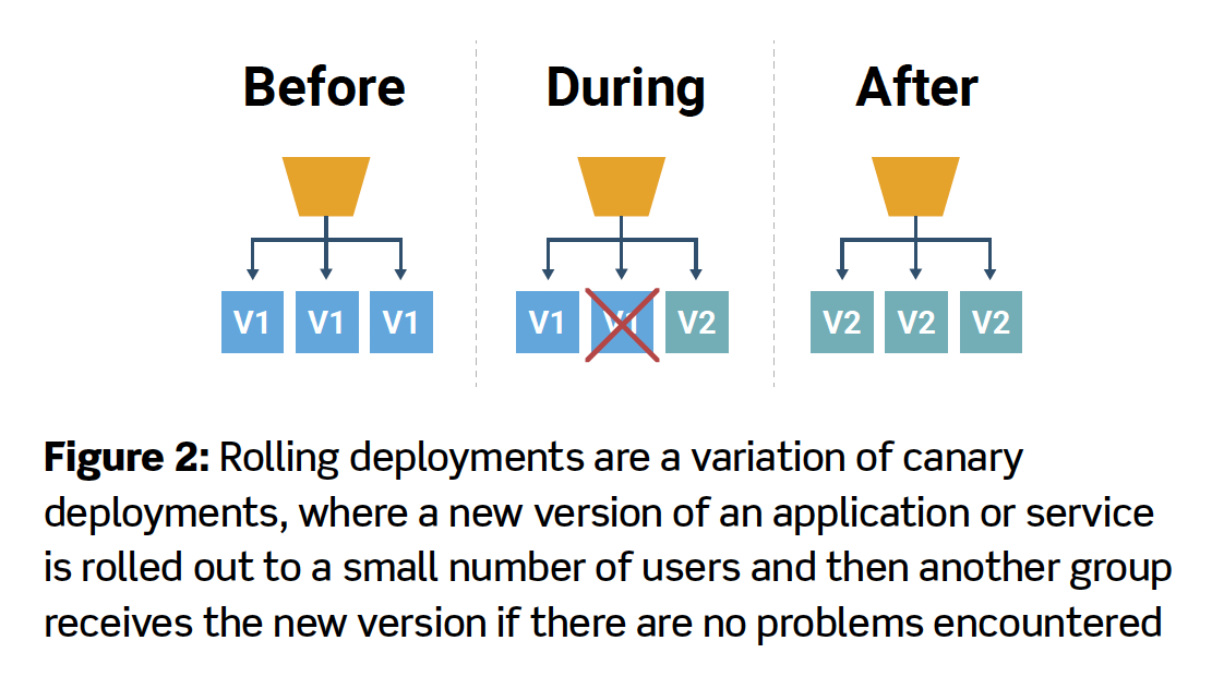 Figure 2: Rolling deployments are a variation of canary deployments, where a new version of an application or service is rolled out to a small number of users and then another group receives the new version if there are no problems encountered