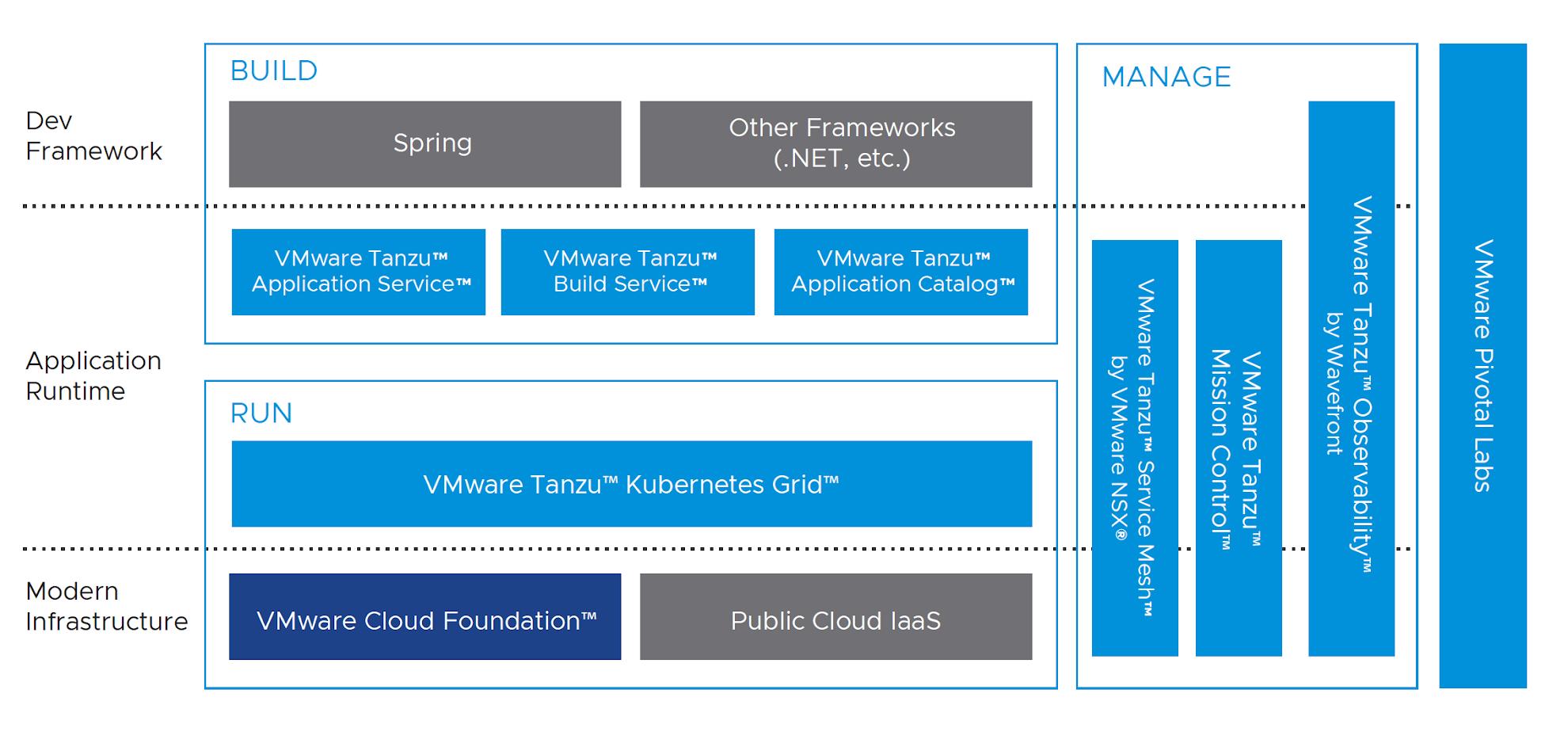 VMware Tanzu™ and VMware Pivotal Labs