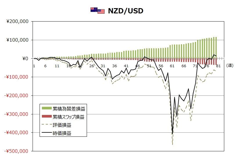 ココのトラリピ7月度NZD/USDグラフ