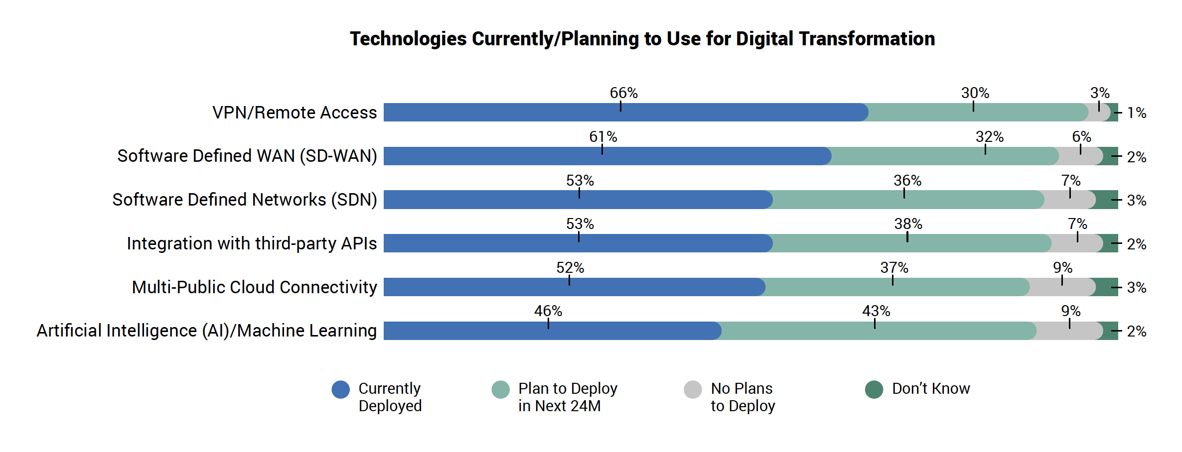 Technologies Currently/Planning to Use for Digital Transformation