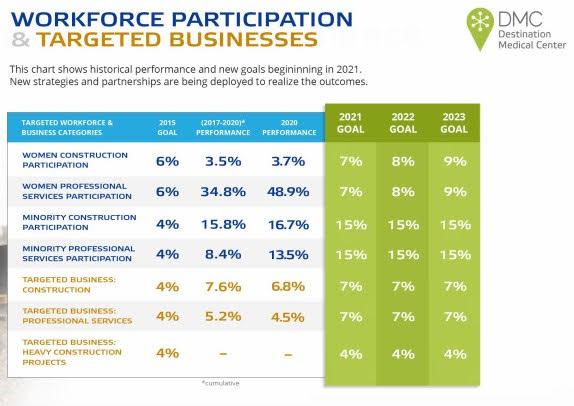 <a href = 'https://drive.google.com/file/d/1DDbRolCpb0wOMwJtR7qIHulNjzu51bSr/view' target='_blank' >DMC Workforce Targets (P8)</a>