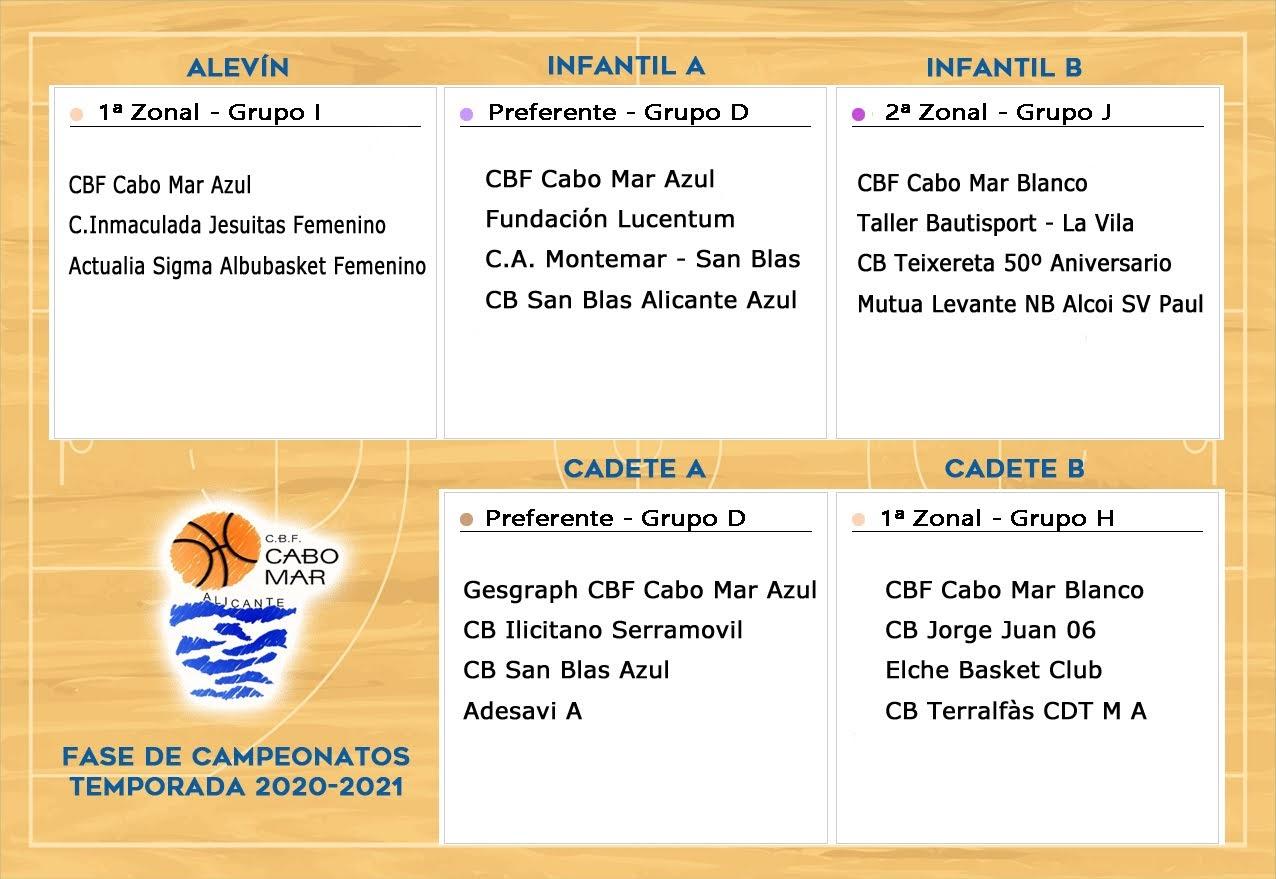 Grupos para la fase de campeonatos