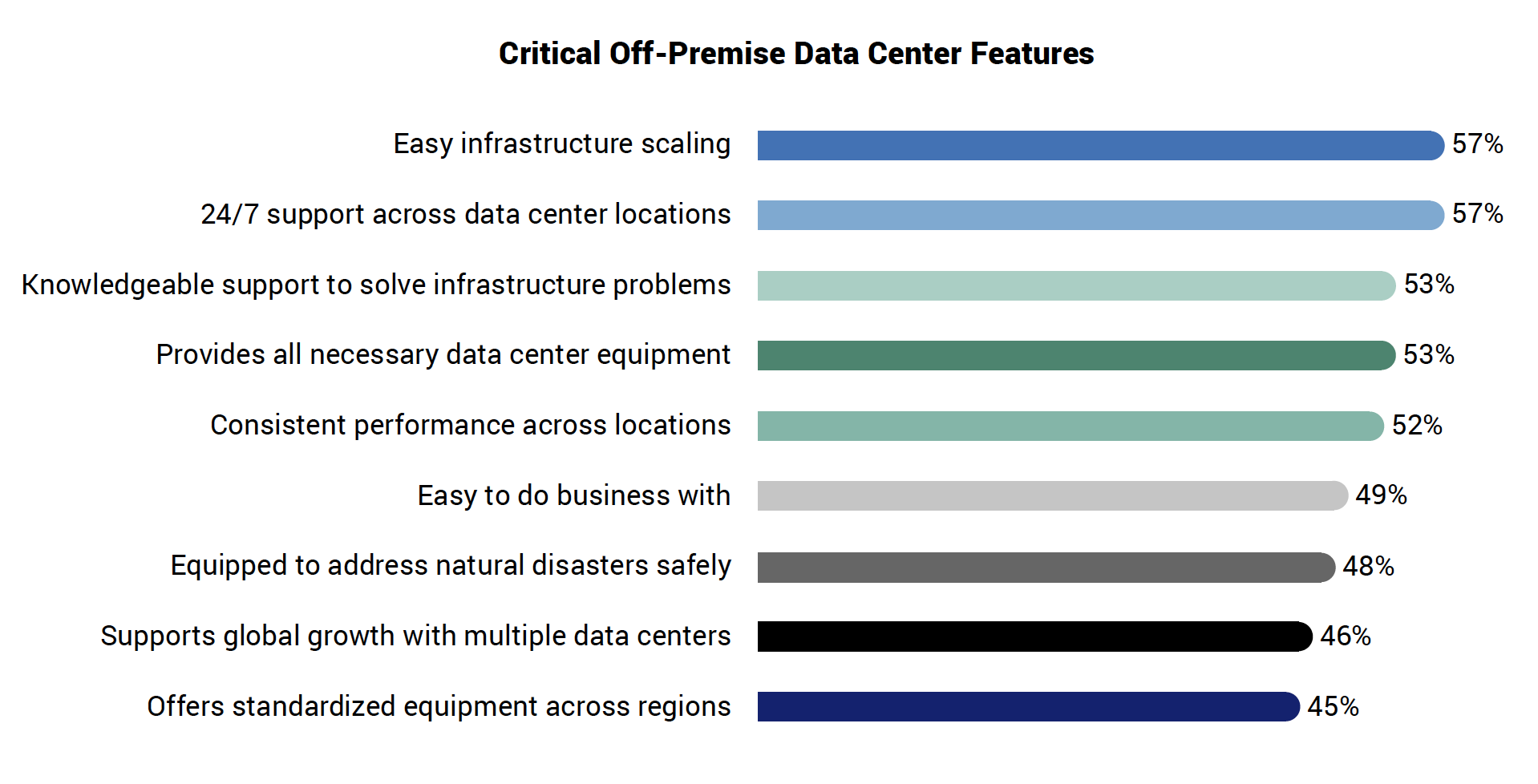 Critical Off-Premise Data Center Features
