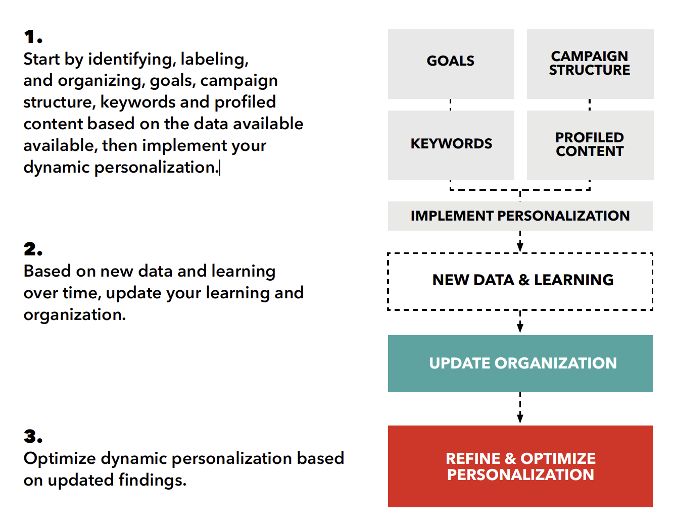 This diagram illustrates the ideal workflow for launching, maturing, and testing a personalization program.