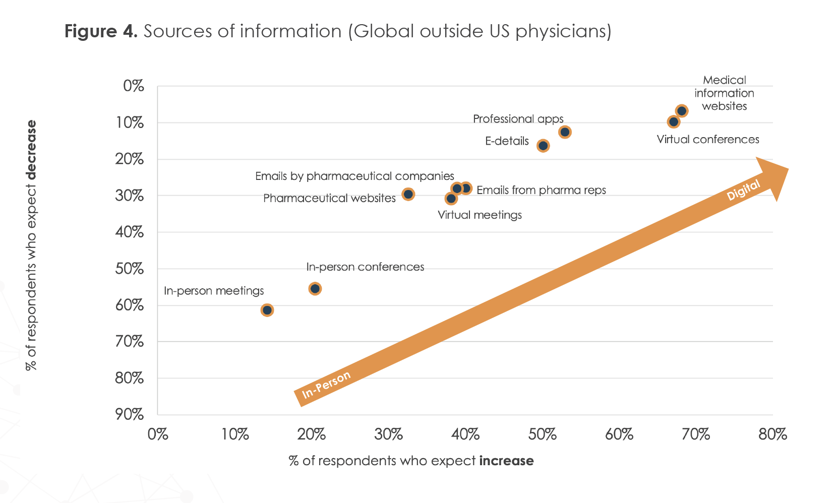 Figure 4. Sources of information (Global outside US physicians)