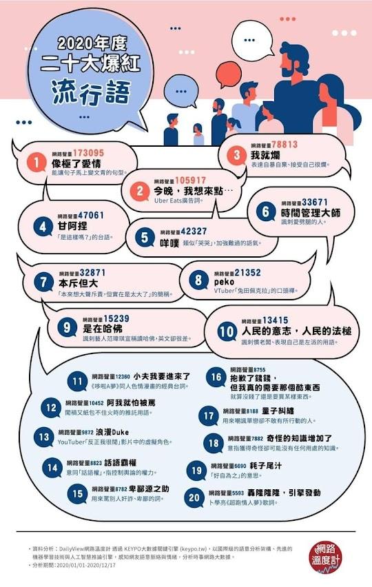 台湾 ネット流行語トップ20 VTuber 兎田ぺこらの口癖「peko」が8位にランクイン