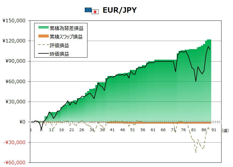 ココのトラリピ9月度EUR/JPYグラフ