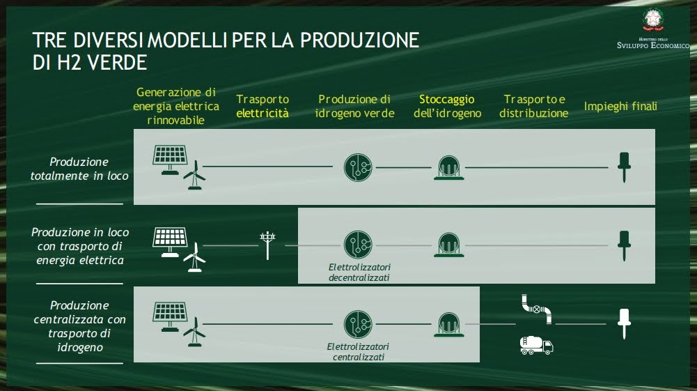 Strategia idrogeno - grafiche: MISE