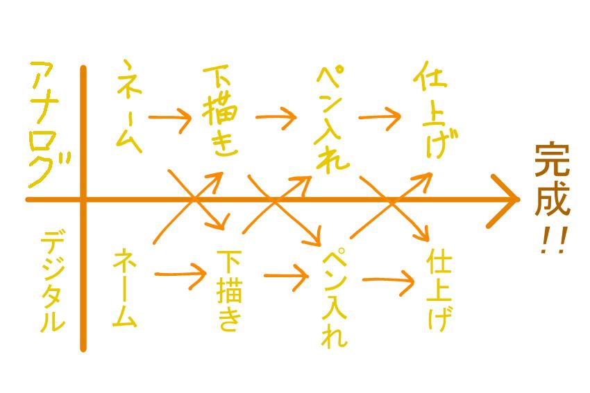 漫画制作アナログ/デジタル