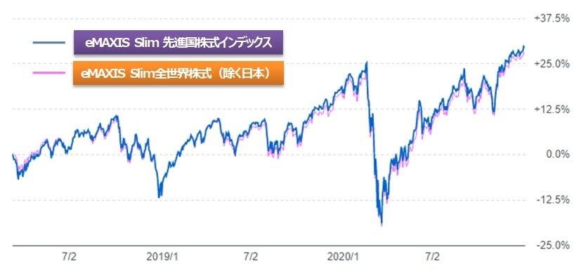 全世界株式と先進国株式のチャートの比較