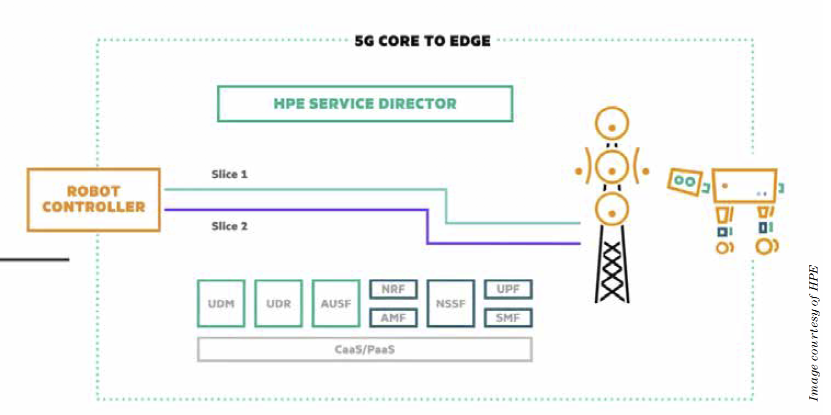 5G Core to Edge