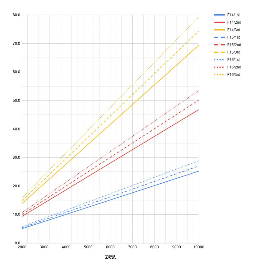 リトルカブ回転数グラフ