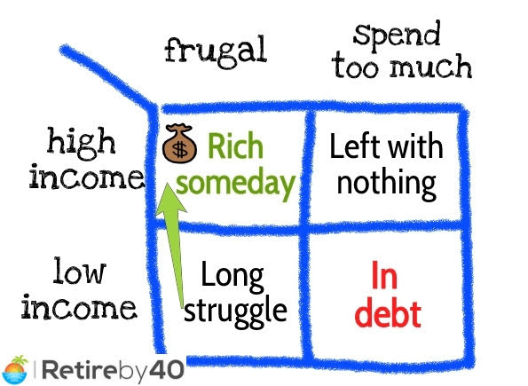 fique rico sendo frugal