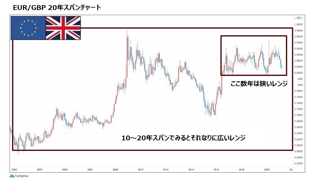 EUR/GBP(ゆろぽん)のレンジ