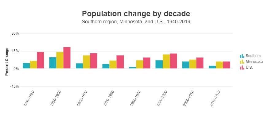<a href = 'https://www.mncompass.org/chart/k171/population#5-5036-g' target='_blank' >Pop Change Comparison</a>