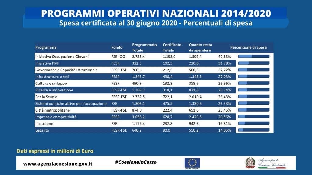 Spesa certificata PON - Fonte: Agenzia Coesione