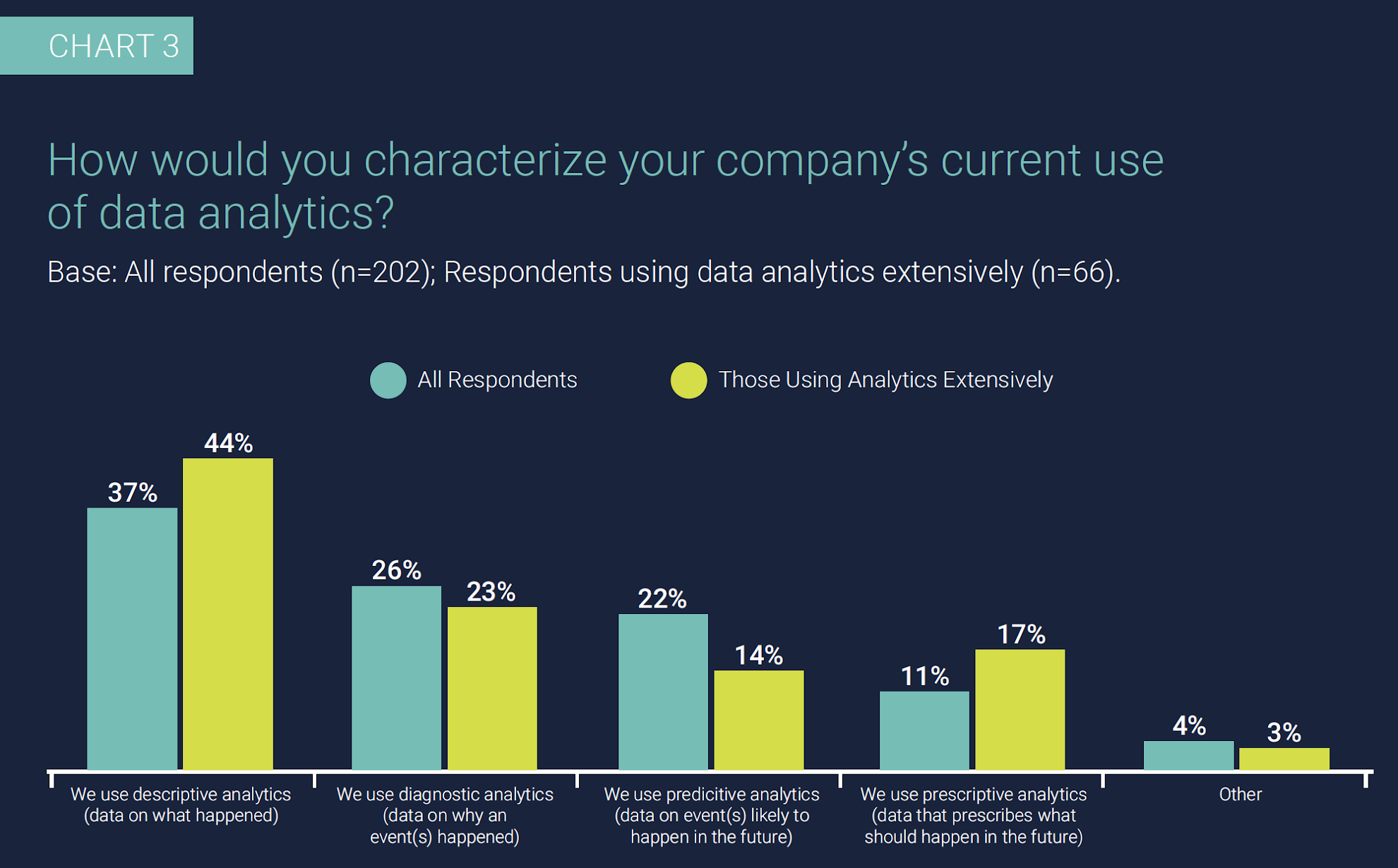 Chart 3: How would you characterize your company's current use of data analytics? Base: All respondents (n=202); Respondents using data analytics extensively (n=66).