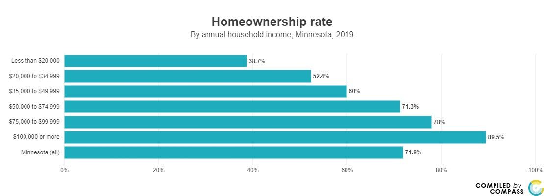 <a href = 'https://www.mncompass.org/chart/k189/homeownership-gap#1-12805-g' target='_blank' >Homeownership rate by Income</a>