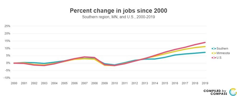 <a href = 'https://www.mncompass.org/chart/k279/jobs#5-10262-g' target='_blank' >% Change in Jobs (Southern, MN, US)</a>