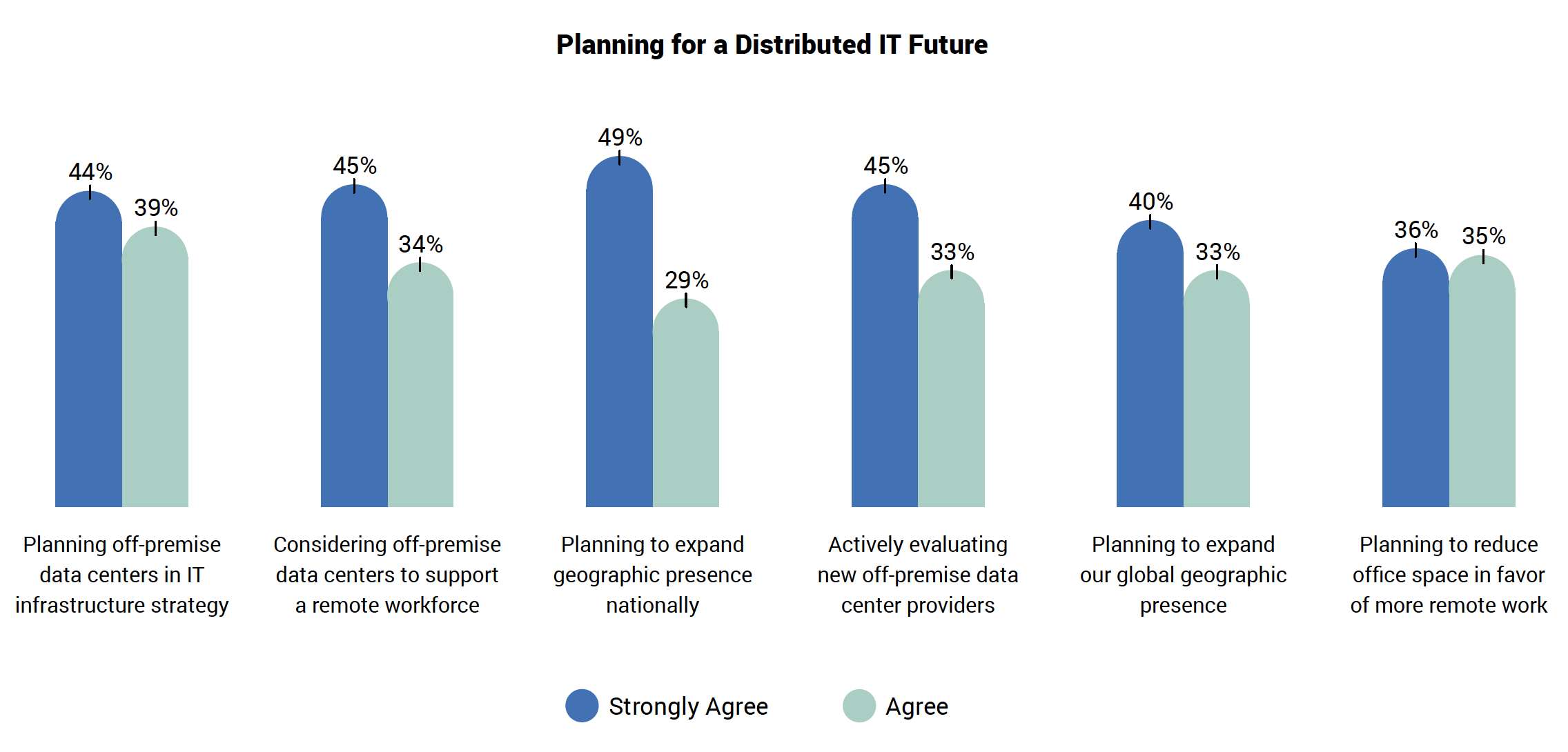 Planning for a Distributed IT Future