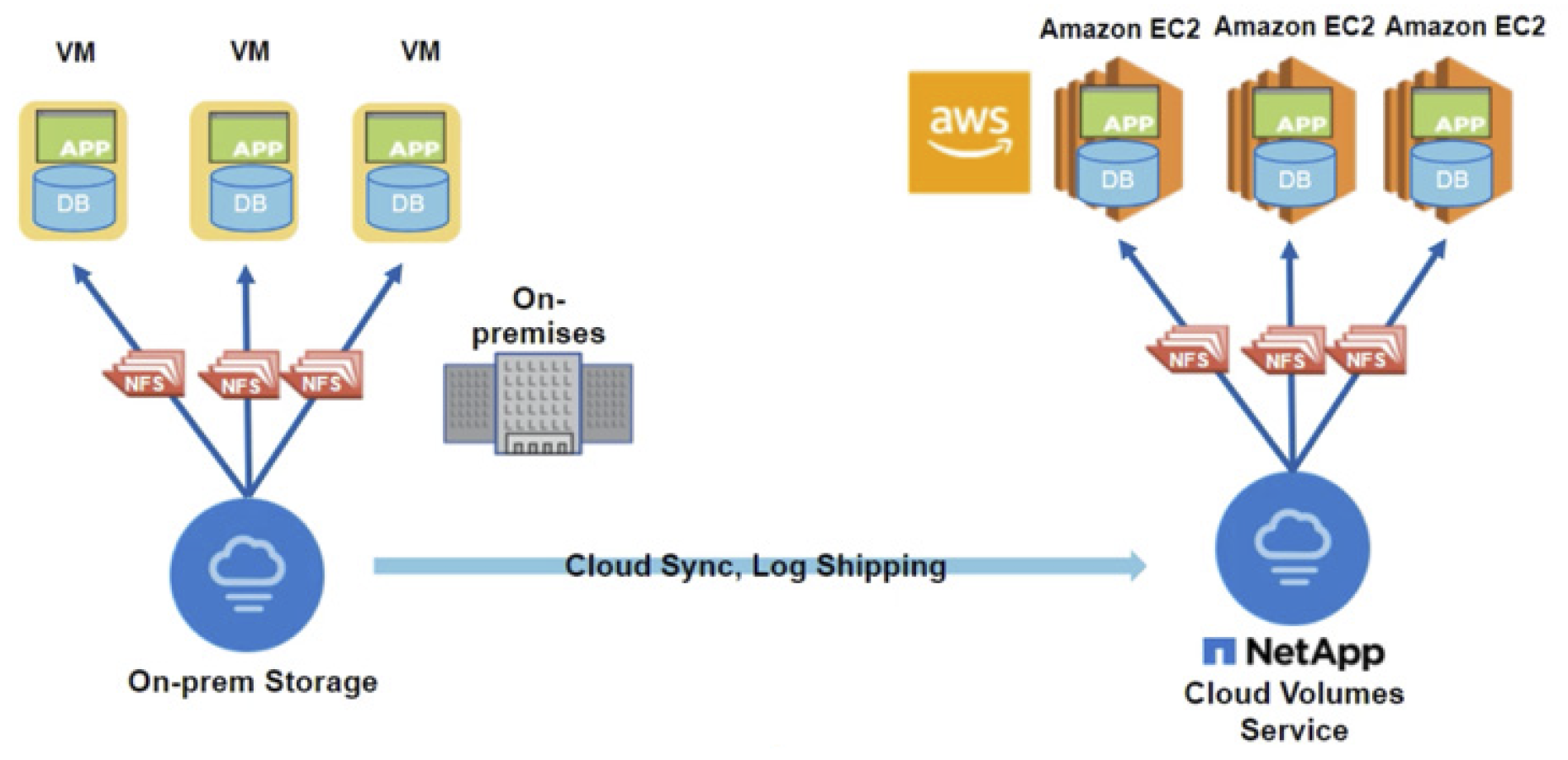 Cloud Volumes Service for AWS: Migrating Data