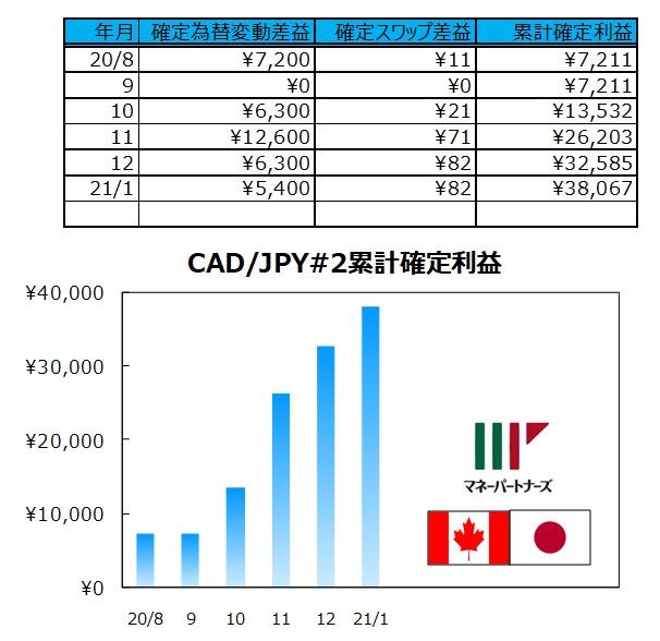 ココの連続予約注文CAD/JPY#2の実績表とグラフ