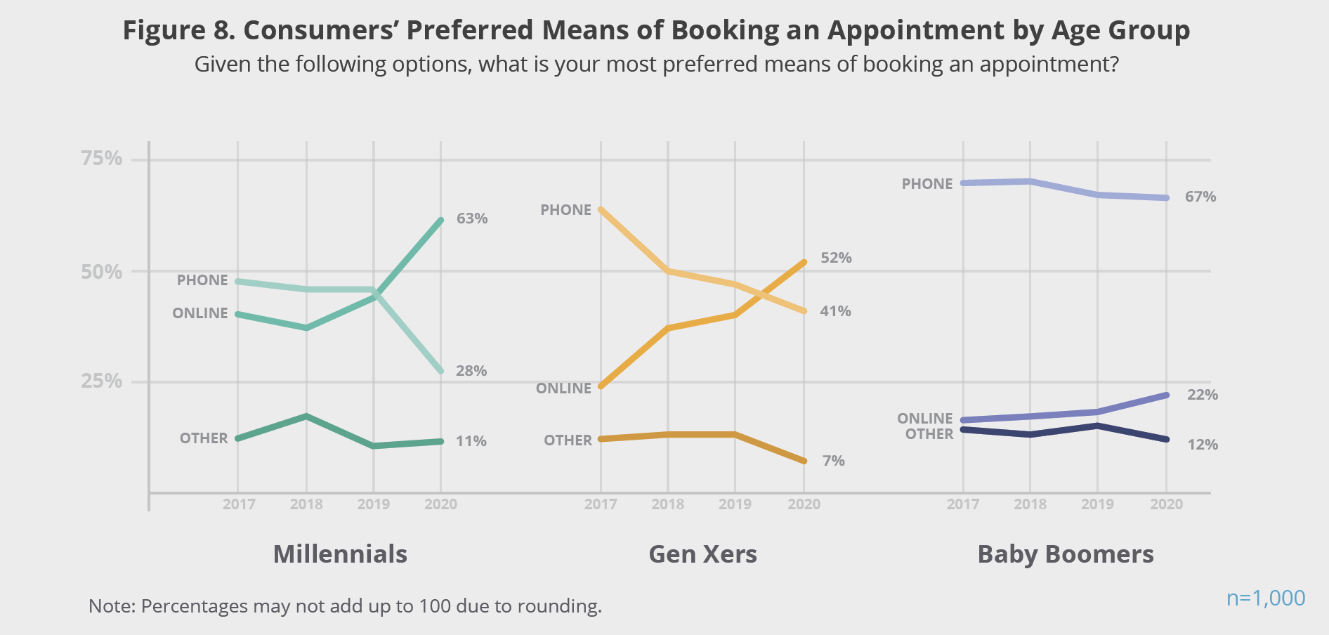 Figure 8. Consumers' Preferred Means of Booking an Appointment by Age Group