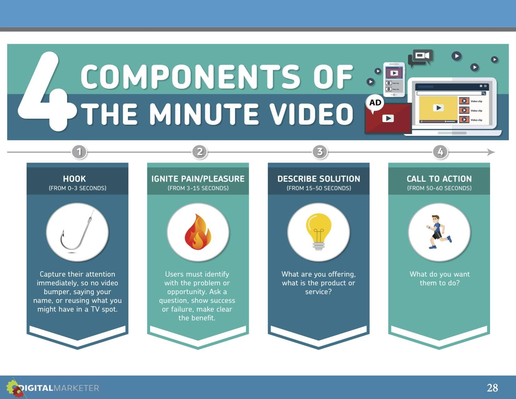 Creating a 1-minute video is as easy as piecing together these 4 components.