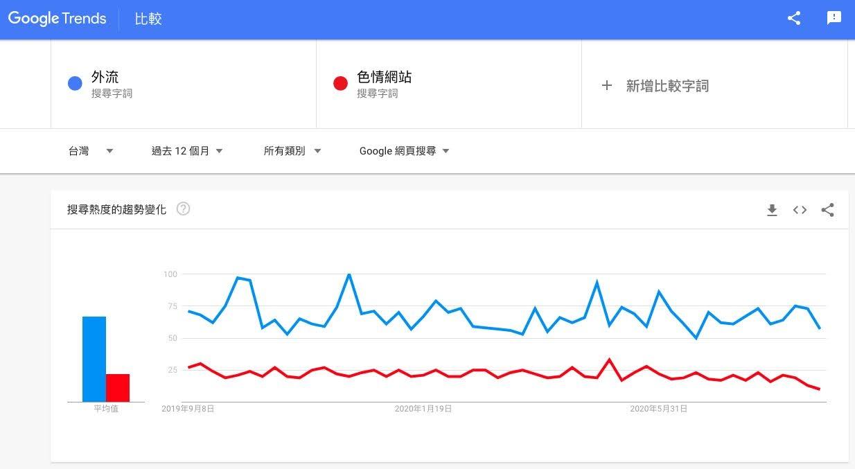 Google Trend關鍵字搜尋