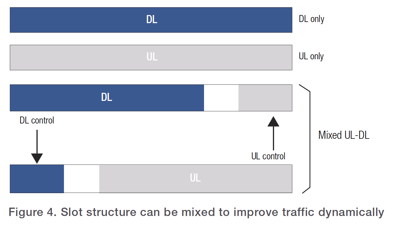 Figure 4. Slot structure can be mixed to improve traffic dynamically