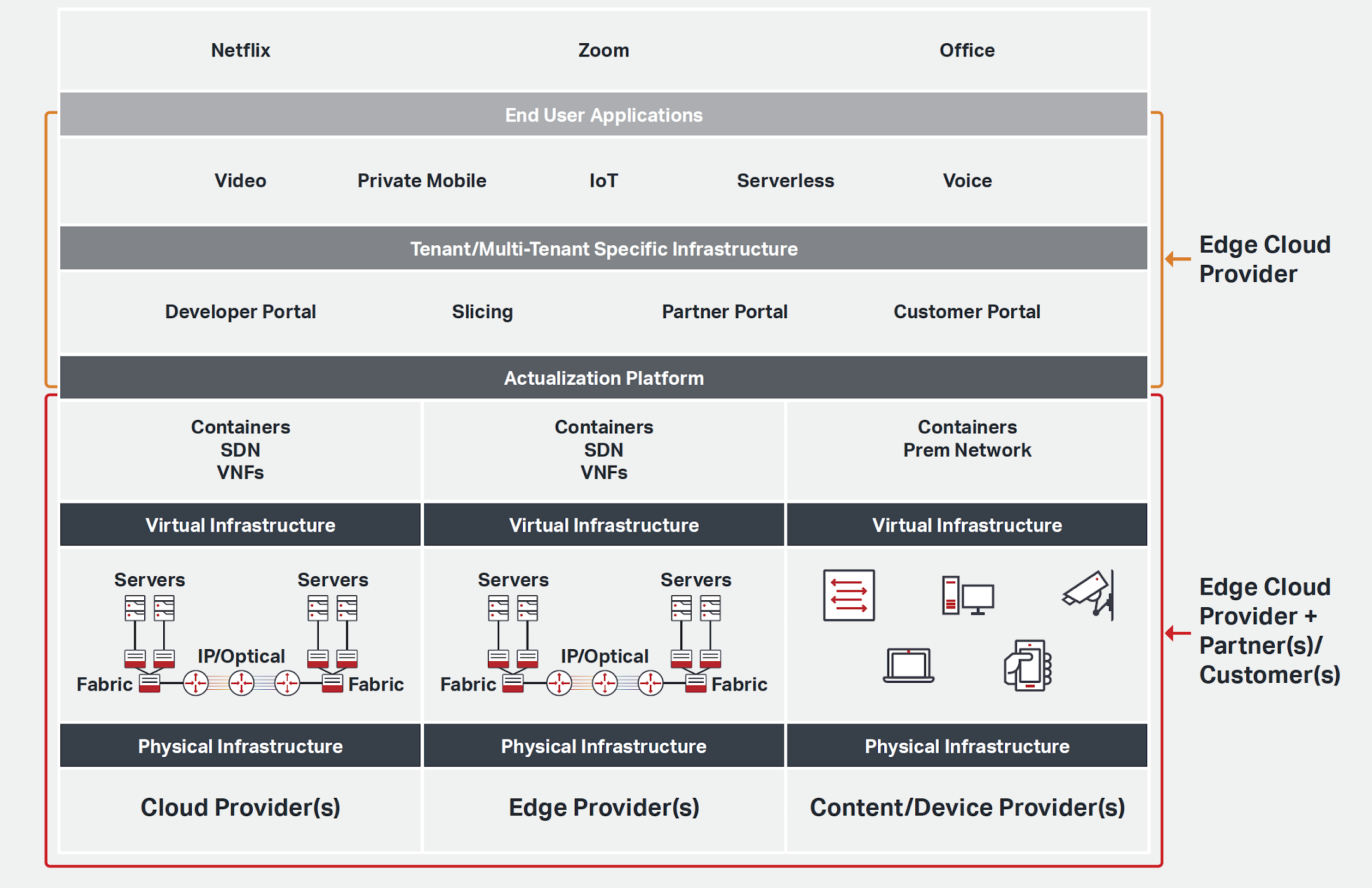 Figure 6. Components of the Edge Cloud ecosystem