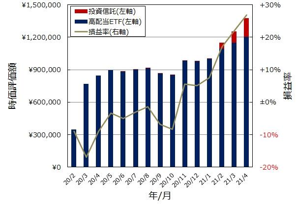 一般NISA口座全体像(グラフ)