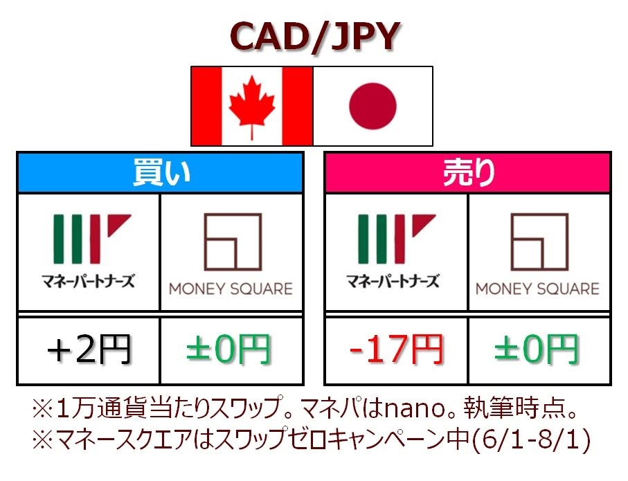 マネーパートナーズとマネースクエアのCAD/JPYのスワップ比較表