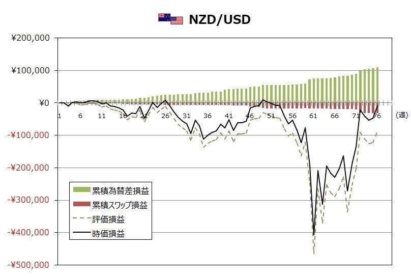 ココのトラリピ6月度NZD/USDグラフ