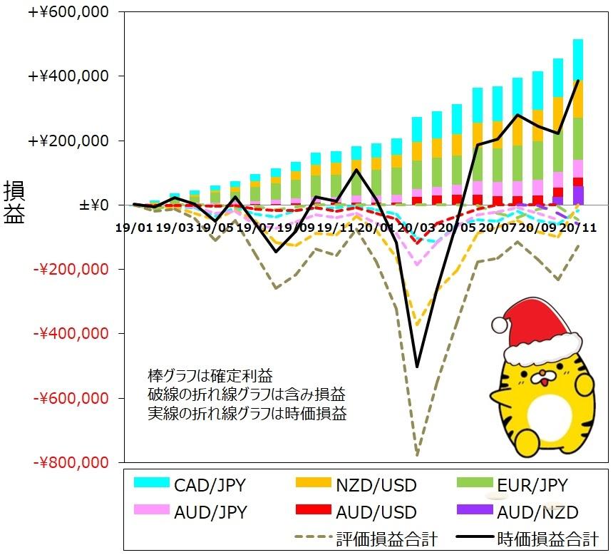 ココのトラリピ各通貨ペア11月度月間推移グラフ