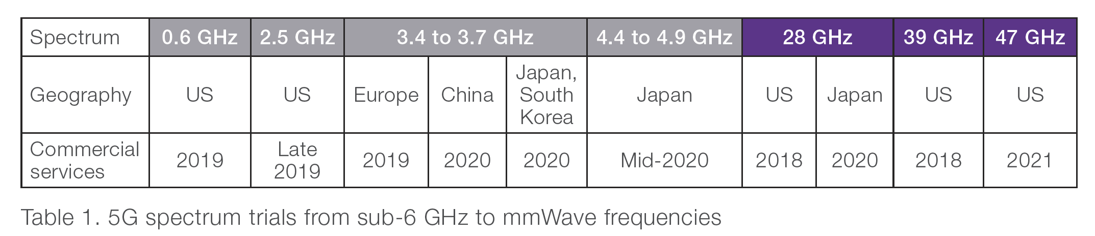 Table 1. 5G spectrum trials from sub-6 GHz to mmWave frequencies